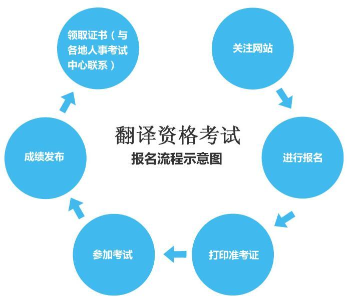 翻译资格考试报名流程