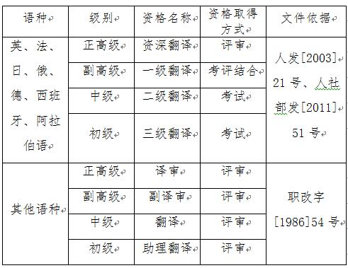 翻译资格考试CATTI通过就可以评定职称吗?