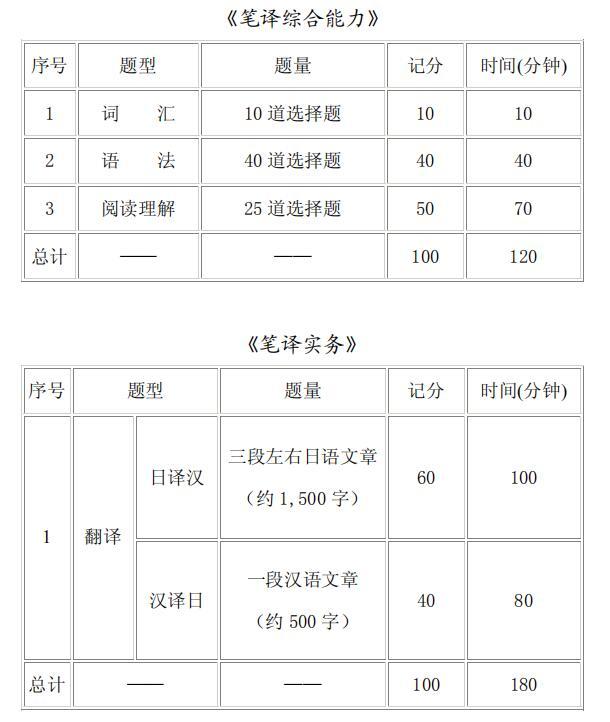 日语笔译三级考试模块设置一览表