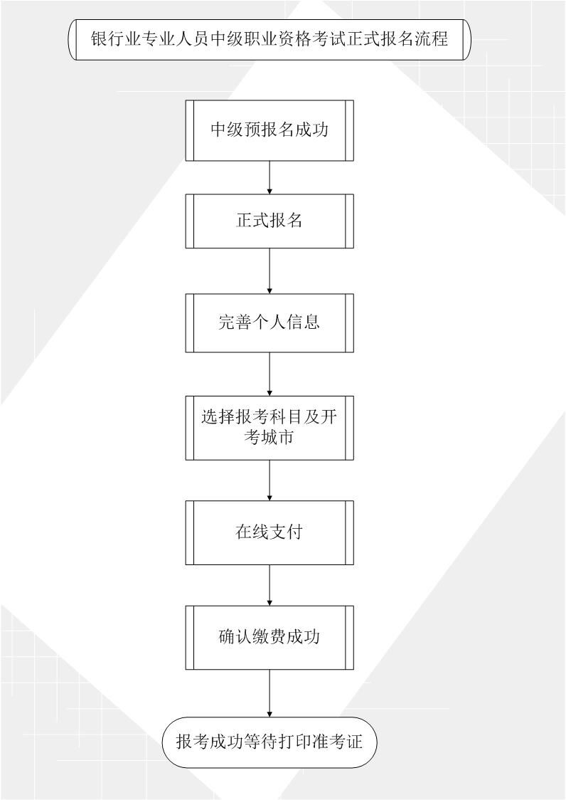 中级银行从业资格考试报名正式报名流程