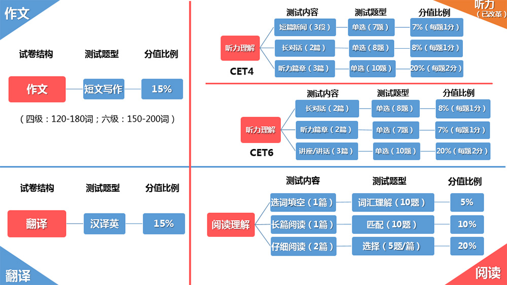 大学英语四级的试卷结构、测试内容、测试题型、分值比例