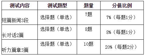 2019年6月英语四级考试大纲
