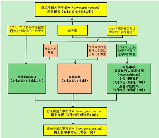 陕西人事考试网2018年陕西一级注册消防工程