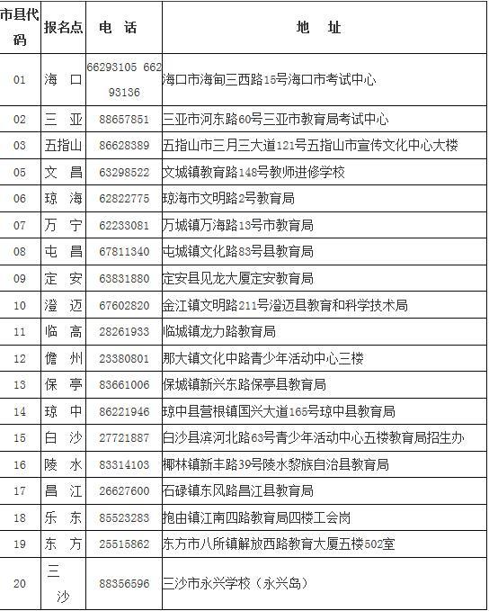 海南省考试局2020年海南成人高考报名通知