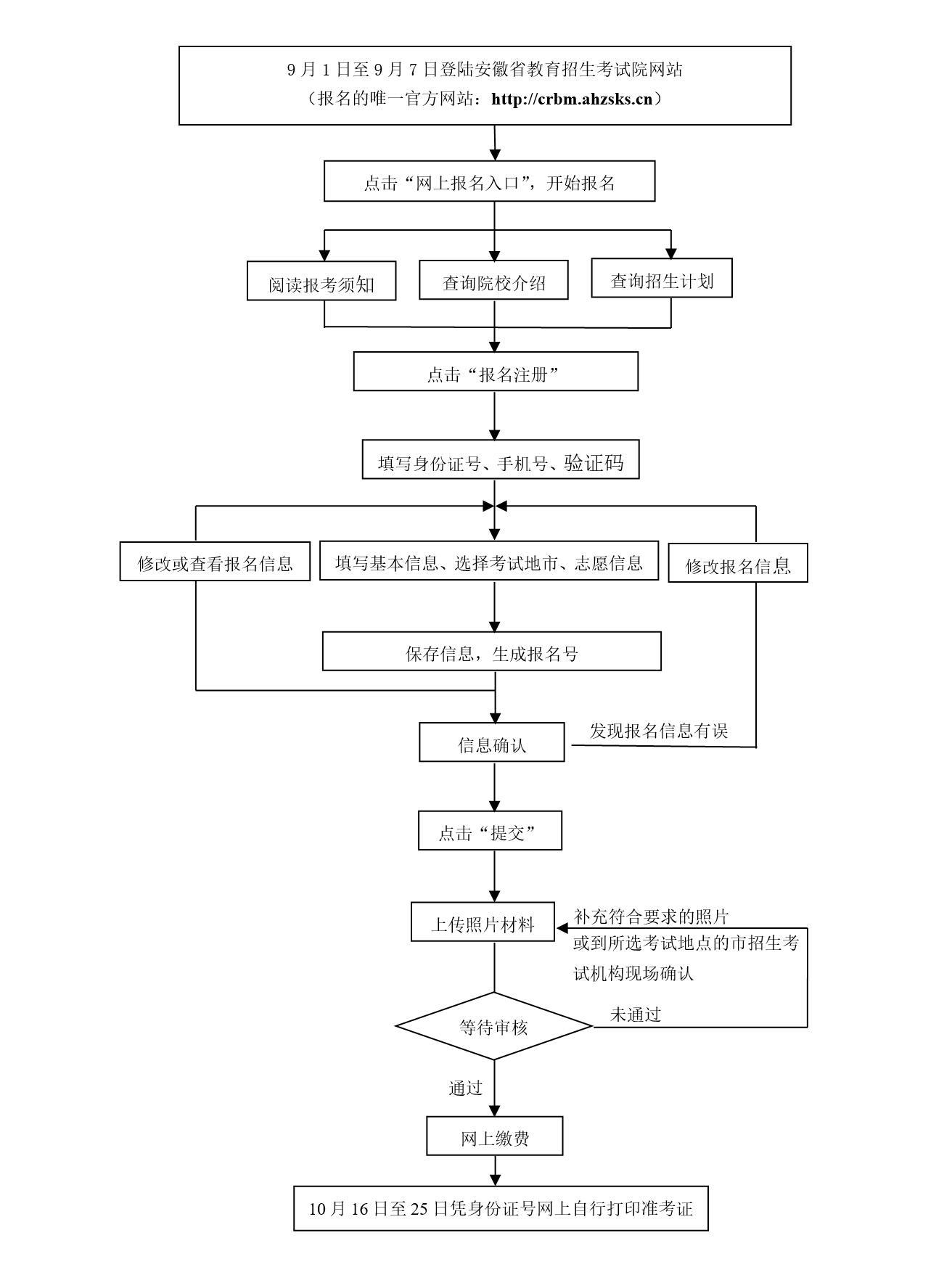 2020年安徽成人高考报名现场确认时间及材料