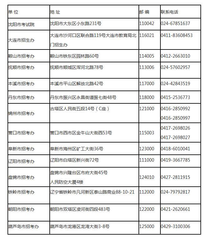 2020年辽宁省成人高考招生简章