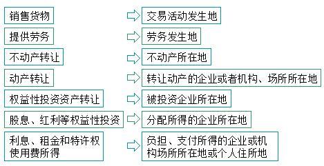 2019經濟法基礎講義_經濟法基礎習題