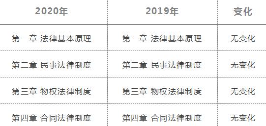 2020年注册会计师《经济法》新旧考试大纲变化对比