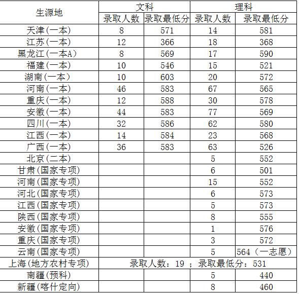 2017上海对外经贸大学各省录取分数线【持续更新】