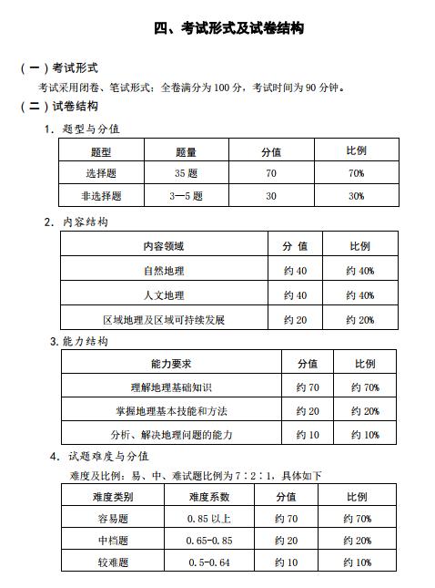 2017福建普通高中学业水平考试地理学科考试2016竞赛广西高中化学图片