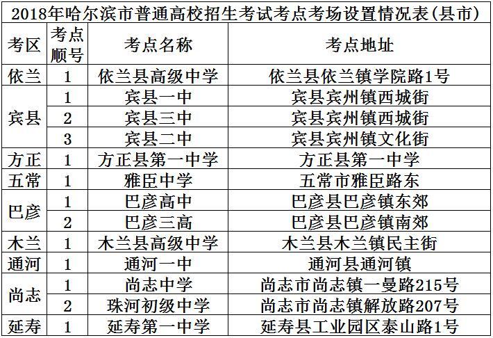 2018年哈尔滨市高考考场设置公布