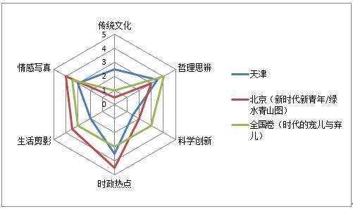 2018年天津卷betway官网手机版作文评析:兼容并包,言约旨远