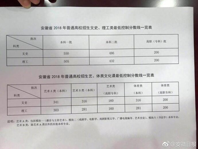 2018安徽高考分数线;安徽高考分数线;安徽分数线;