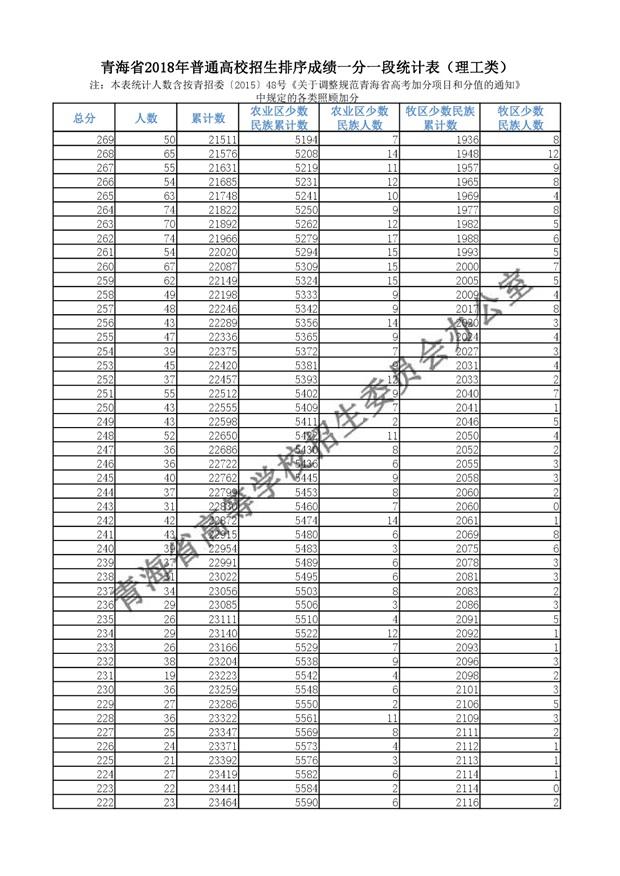 2018年青海高考成绩分段统计表(理工)
