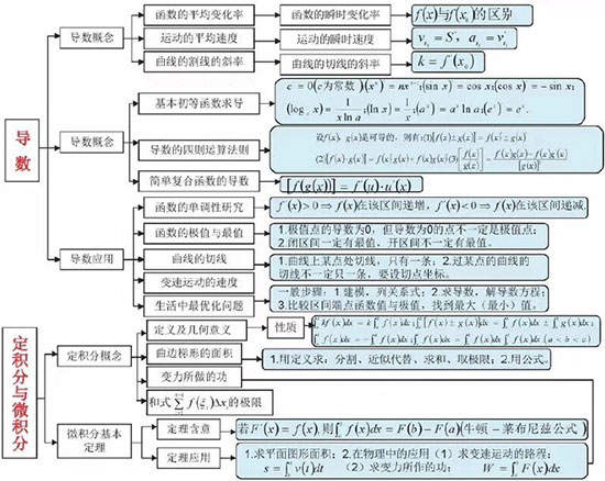 2019betway官网手机版数学思维导图