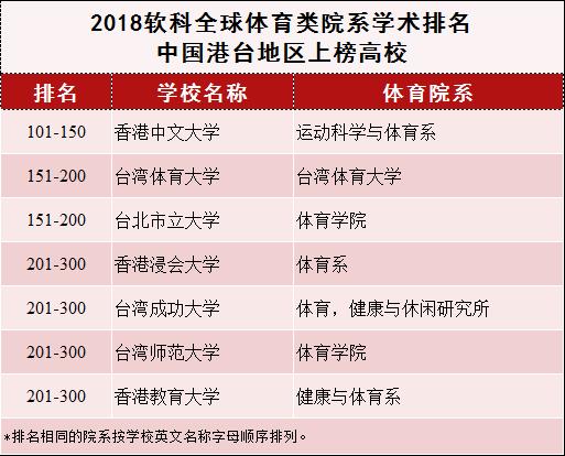 2018年软科全球体育类院系学术排名发布 上海体育学院位列百强