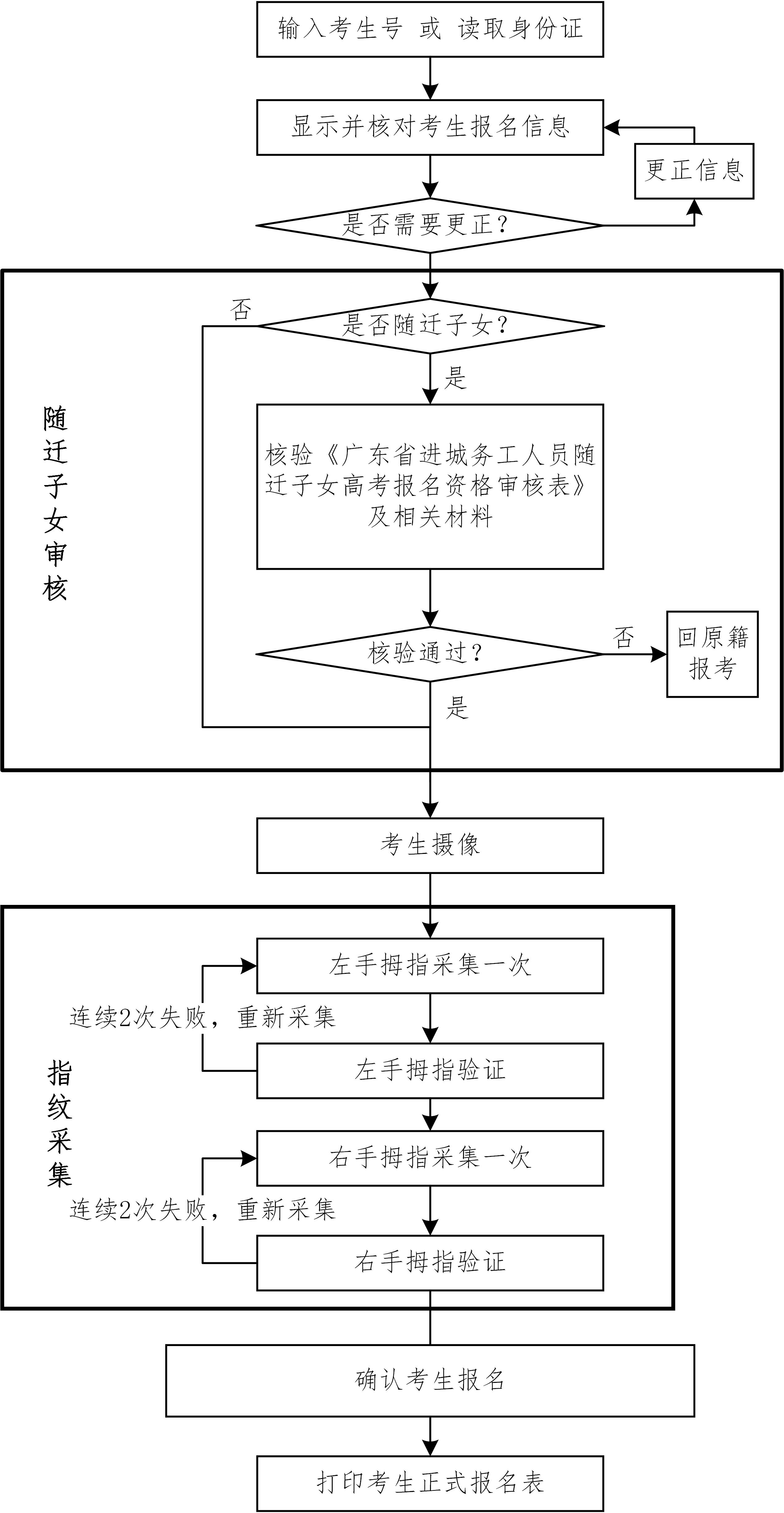 广东省2019年普通高考报名确认流程