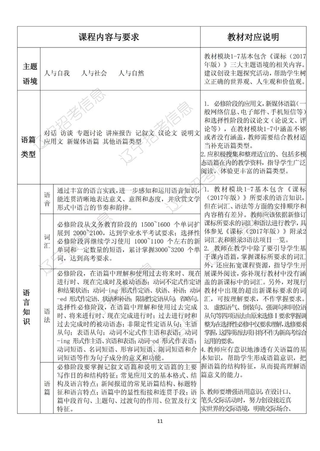 辽宁普通高中2018级中学学生学科经纶内容调陈吗有高部分课程中图片