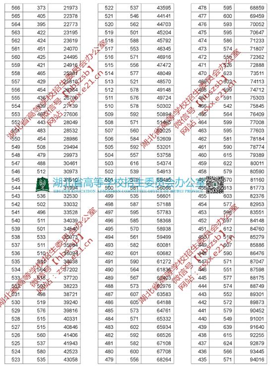 2019年湖北高考一分一段统计表(理工类)2