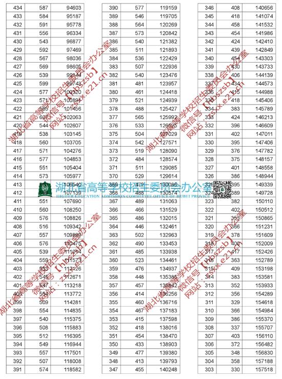 2019年湖北高考一分一段统计表(理工类)3