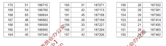 2019年湖北高考一分一段统计表(理工类)5