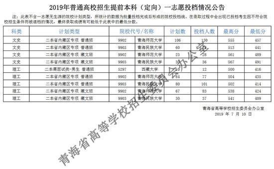 2019青海betway官网手机版提前本科(定向)一志愿投档情况