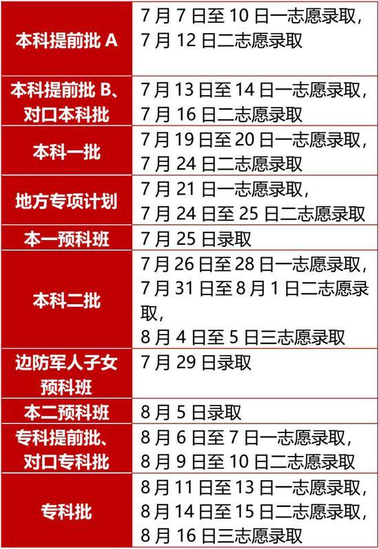 2019年河北高考录取时间