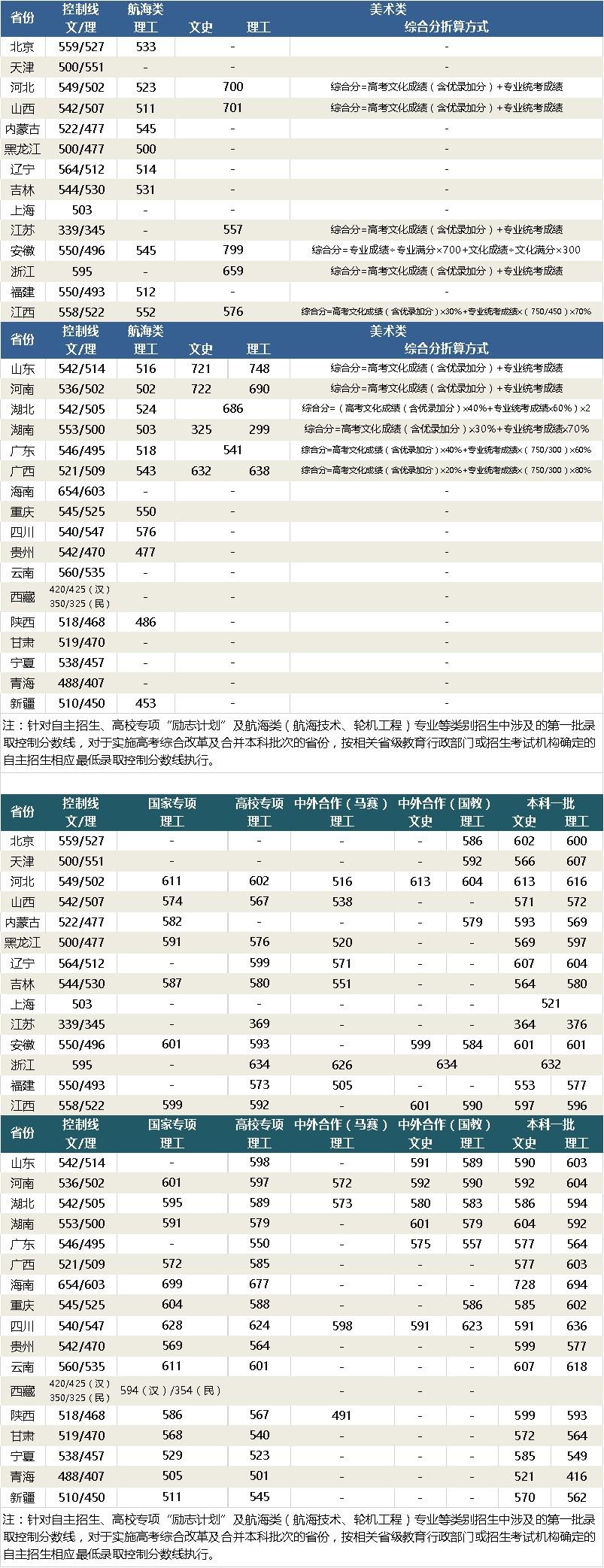 武汉理工大学2019年各省普通本科录取分数线