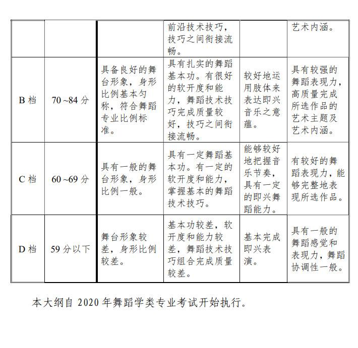 2020年天津市艺术类专业统一考试舞蹈学类专业考试大纲