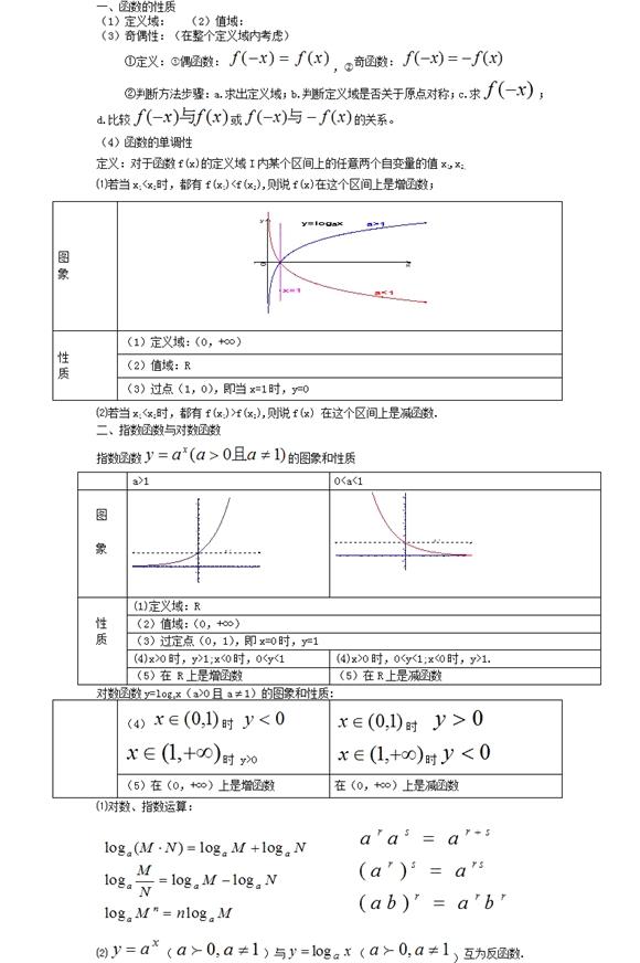 2020年高考数学重点知识:函数