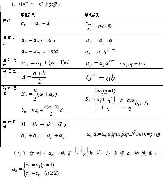 2020年高考数学重点知识:数列