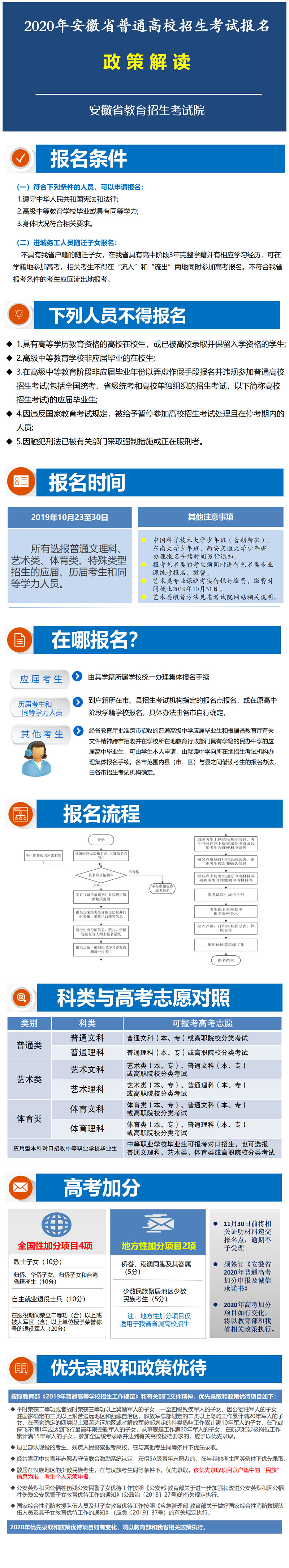 2020年安徽高考报名政策解读