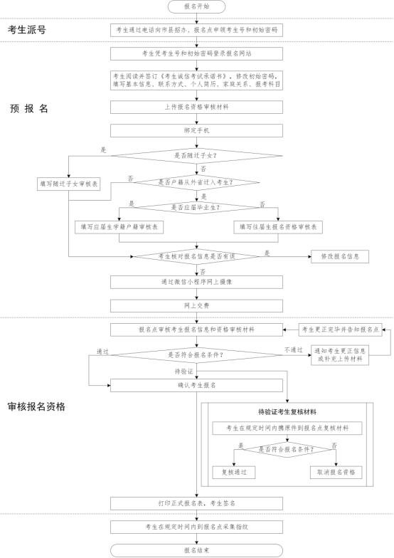 广东省2020年高考补报名简要流程