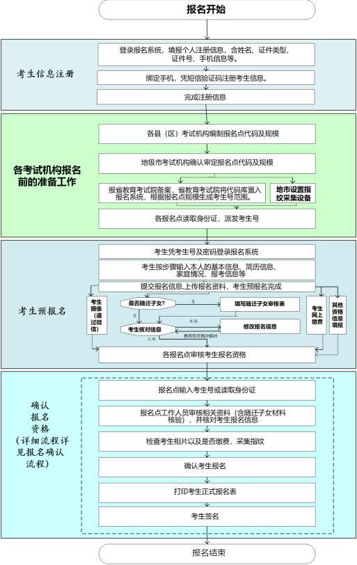 广东高考报名流程