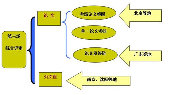 人力资源师一级论文人才测评_人力资源师二级通过率_人力资源师二级论文范文