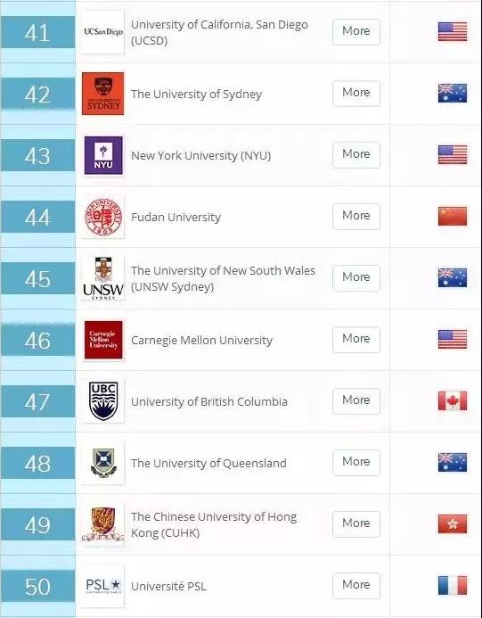 2019qs世界大学排行榜_2020年QS世界大学排名最新出炉,意大利大学飞速上升