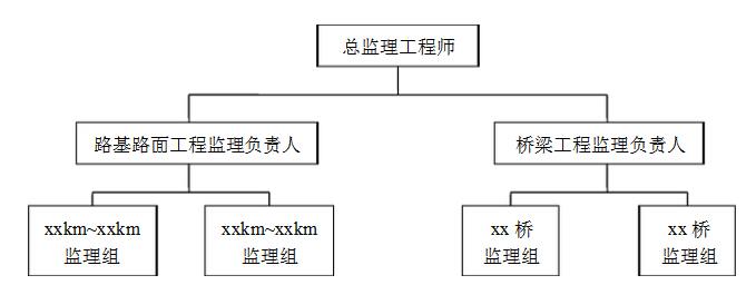 直线制的监理组织结构示意图如图所示.