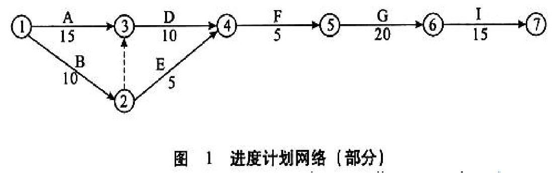部分进度计划网络图