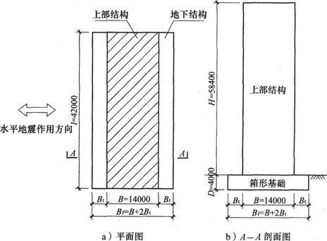 某高层建筑,地下一层箱形基础顶为上部结构的嵌固端,关于基底基础最小