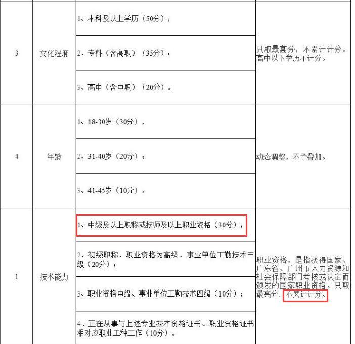 2019年中級經濟師時間_廣州2019年中級經濟師什么時候報名