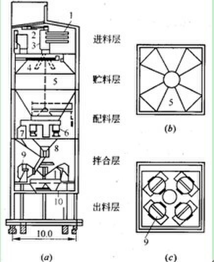 混凝土拌合站布置图如下图1f416011-1所示.