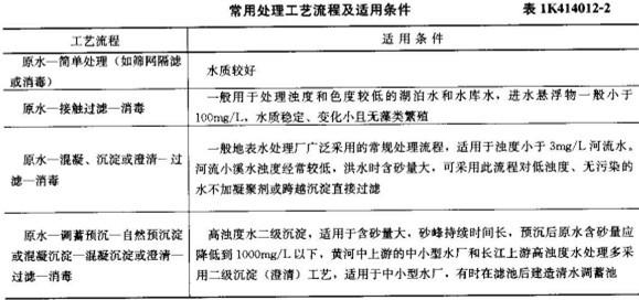 城市给水排水工程_高等学校给水排水工程专业指导委员会规划推荐