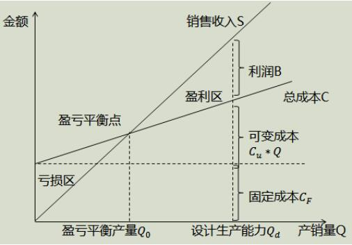 2019一建工程经济_2019一建工程经济考点解析 施工图预算