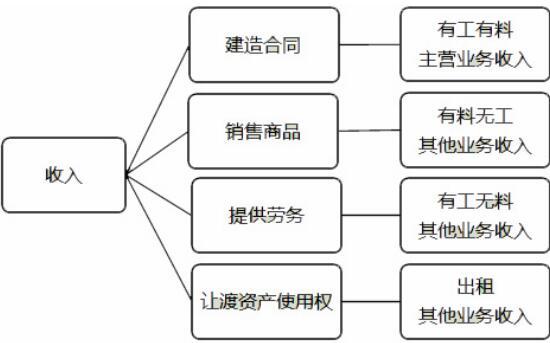 2019一建经济考点_2019一建工程经济考点解析 流动资产管理和总结