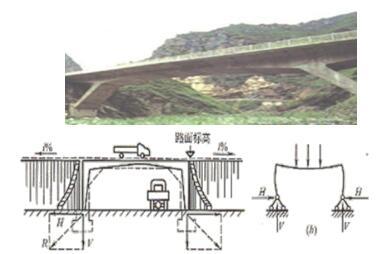 城市桥梁结构形式及通用施工技术   一,城市桥梁结构组成与类型