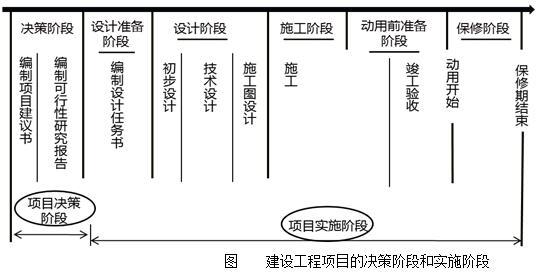 2018年二级建造师施工管理考点总结:施工方的项目管理