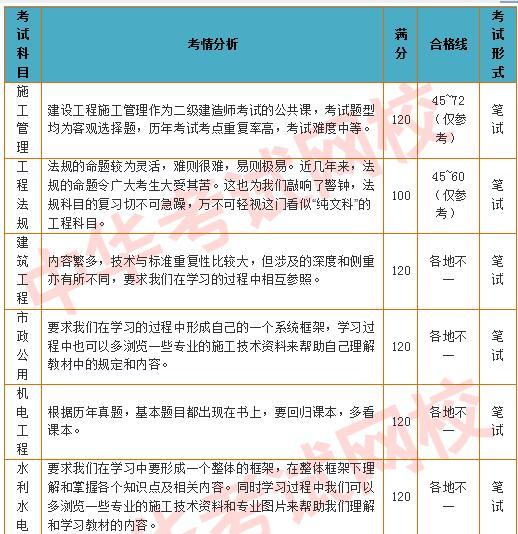2018年二级建造师考试考情分析