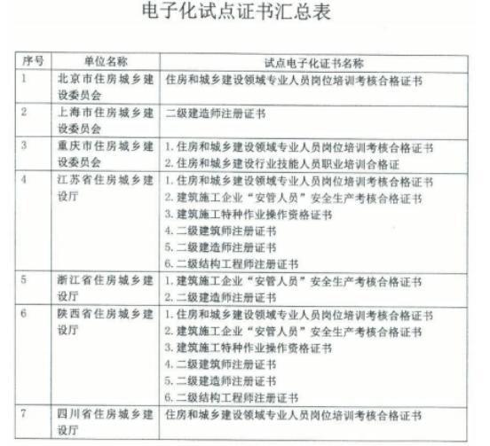 上海等地区二级建造师注册证书实行电子化