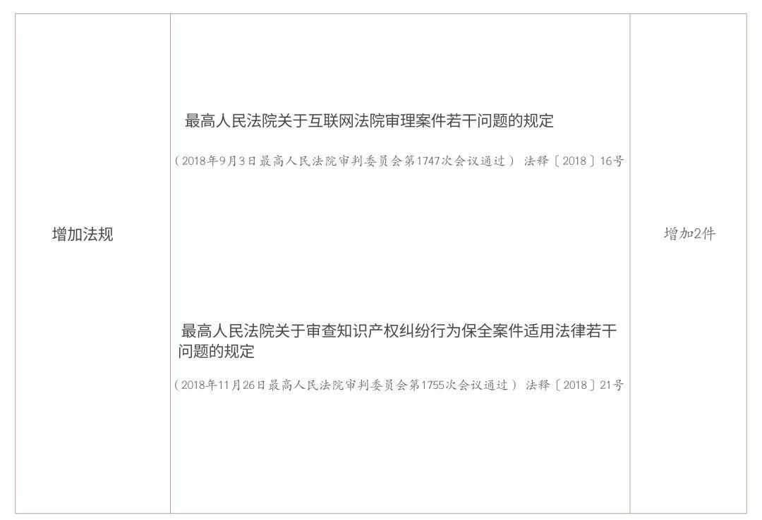 民事诉讼与仲裁制度大纲改革