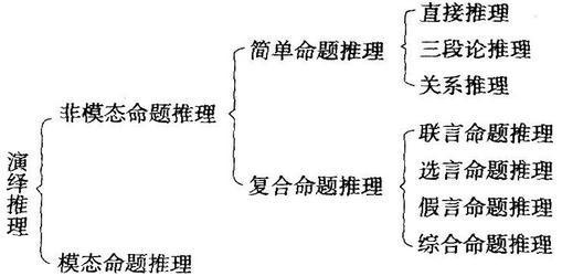 中学教师资格证《综合素质》高频考点:逻辑思